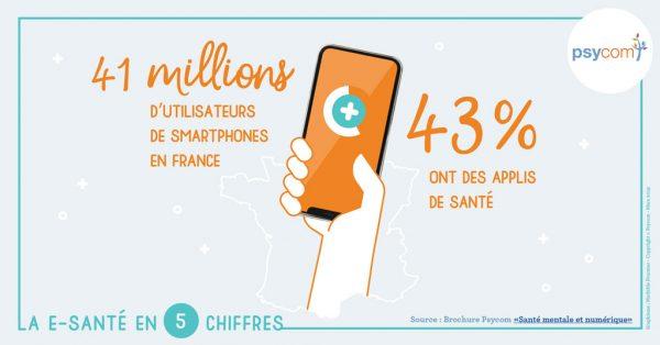 Utilisateurs de smartphones, la e-santé en 5 chiffres